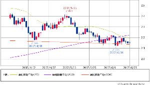 ^TNX - 米10年国債 米10年債 2.1440 (-0.42%) 25/200/800