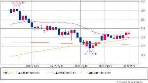 ^TNX - 米10年国債 米10年債 2.3520 (-0.17%) 25/150/900