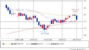 ^TNX - 米10年国債 米10年債 2.3350 -0.1(-2.71%) 25/50/150