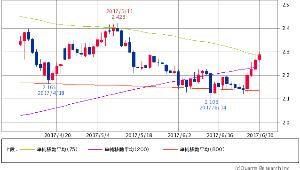 ^TNX - 米10年国債 米10年債 2.3020 (+1.54%) 75/200/800 一挙75日線