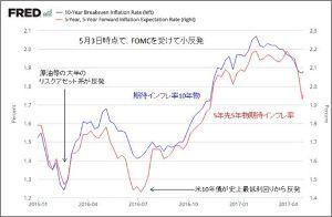 ^TNX - 米10年国債 期待インフレ率
