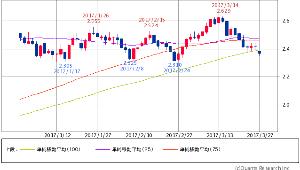 ^TNX - 米10年国債 米10年債 2.3730 (-1.13%) 25/75/100 100日線割れ