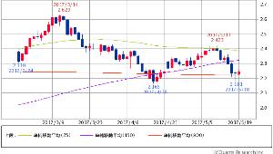 ^TNX - 米10年国債 米10年債 2.2450 (+0.54%) 75/150/900