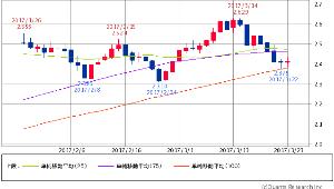 ^TNX - 米10年国債 米10年債 2.4180 (+0.92%) 25/75/100