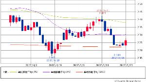 ^TNX - 米10年国債 米10年債 2.2850 (+1.38%) 25/75/900