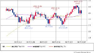 ^TNX - 米10年国債 米10年債 2.5010 (-0.83%) 5/25/50