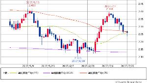 ^TNX - 米10年国債 米10年債 2.2660 (-0.09%) 25/75/800