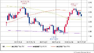 ^TNX - 米10年国債 米10年債 2.3090 (-0.43%) 75/150/800