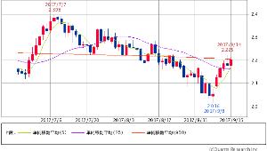 ^TNX - 米10年国債 米10年債 2.2020 (+0.23%) 5/25/950 5×25 GC
