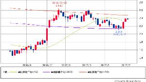 ^TNX - 米10年国債 米10年債 2.3710 (-0.92%) 週足 26/300/450