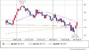 ^TNX - 米10年国債 米10年債 2.1710 (+2.16%) 25/300/800