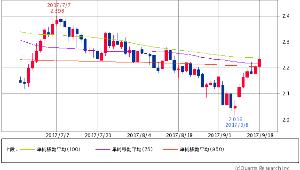 ^TNX - 米10年国債 米10年債 2.2290 (+1.23%) 75/100/950