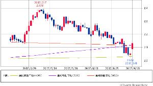 ^TNX - 米10年国債 米10年債 2.1250 +0.1(+3.11%) 300/400/800