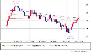 ^TNX - 米10年国債 米10年債 2.2430 (+0.63%) 75/100/950