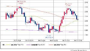^TNX - 米10年国債 米10年債 2.2680 (+0.22%) 25/75/800