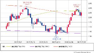 ^TNX - 米10年国債 米10年債 2.3480 (+0.90%) 100/150/800