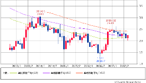 ^TNX - 米10年国債 米10年債 月足 60/80/100