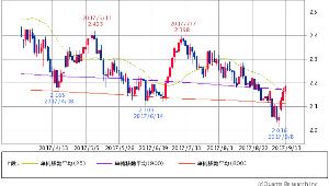 ^TNX - 米10年国債 米10年債 2.1950 (+1.11%) 25/800/900