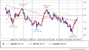 ^TNX - 米10年国債 米10年債 2.2770 (+1.52%) 75/150/1000