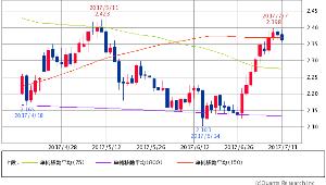 ^TNX - 米10年国債 米10年債 2.3620 (-0.38%) 75/150/800