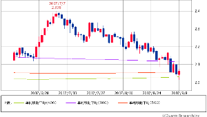 ^TNX - 米10年国債 米10年債 2.0610 ±0(0.00%) 400/500/800