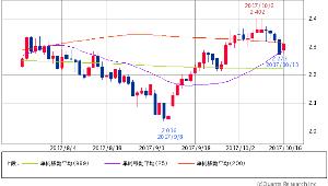 ^TNX - 米10年国債 米10年債 2.3070 (+1.18%) 25/200/1000