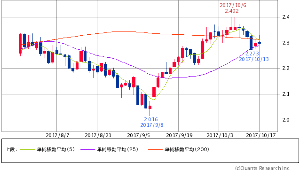 ^TNX - 米10年国債 米10年債 2.2980 (-0.39%) 5/25/200 5×25 DC 寸前