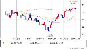 ^TNX - 米10年国債 米10年債 2.3450 (-0.68%) 25/75/200