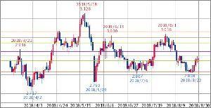 ^TNX - 米10年国債 米国10年債 2.886 (18/08/30 06:14 EST)