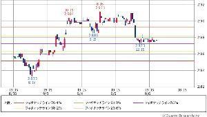 ^TNX - 米10年国債 米国10年債 2.877   (18/09/07 00:14 EST) 5日 1時間足