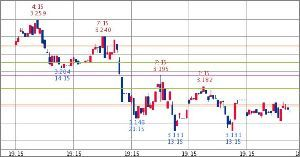 ^TNX - 米10年国債 米10年債 3.154   (18/10/15 13:14 EST)  5日1時間足