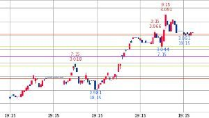 ^TNX - 米10年国債 米10年債 3.064   (18/09/19 23:52 EST) 5日1時間足