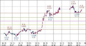 ^TNX - 米10年国債 米10年債 3.229   (18/10/10 06:02 EST)  10日 1時間足
