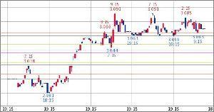 ^TNX - 米10年国債 米10年債 3.070   (18/09/21 13:11 EST)  5日1時間足