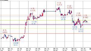 ^TNX - 米10年国債 米10年債 3.167   (18/10/12 07:14 EST) 10日1時間足