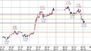 ^TNX - 米10年国債 米10年債 3.155   (18/10/11 00:43 EST) 10日 1時間足