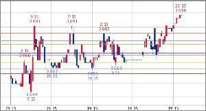 ^TNX - 米10年国債 米10年債 3.098   (18/09/25 00:40 EST)  5日1時間足