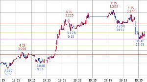 ^TNX - 米10年国債 米10年債 3.176   (18/10/11 06:14 EST) 10日 1時間足