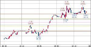 ^TNX - 米10年国債 米10年債 3.072   (18/09/20 13:13 EST)  5日1時間足