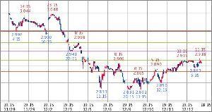 ^TNX - 米10年国債 米10年債 2.910   (18/12/13 13:29 EST)  10日1時間足