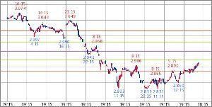 ^TNX - 米10年国債 米10年債 2.910   (18/12/12 13:28 EST)  10日1時間足