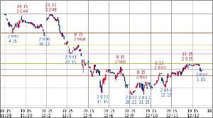 ^TNX - 米10年国債 米10年債 2.897   (18/12/13 06:58 EST)  10日1時間足