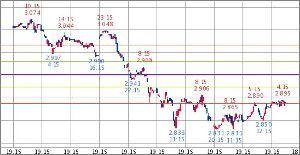 ^TNX - 米10年国債 米10年債 2.890   (18/12/12 07:29 EST)  10日1時間足