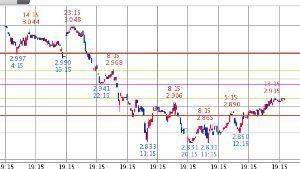 ^TNX - 米10年国債 米10年債 2.911   (18/12/13 00:29 EST) 10日1時間足
