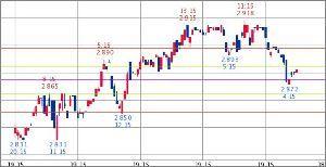 ^TNX - 米10年国債 米10年債 2.880   (18/12/14 07:11 EST)  5日1時間足