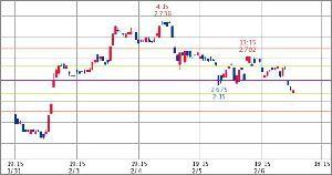 ^TNX - 米10年国債 米10年債 2.670   (19/02/07 07:28 EST)  5日1時間足