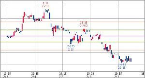 ^TNX - 米10年国債 米10年債 2.645   (19/02/08 06:59 EST) 5日1時間足