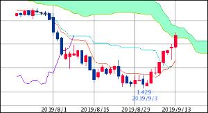 ^TNX - 米10年国債 米10年債 1.882 (19/09/13 13:14 EST) 日足 2ヶ月