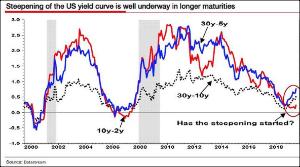 ^TNX - 米10年国債 10y2yイールドカーブが急峻化すると、 景気後退警告ベル これはまだ起きていない
