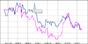 ^TNX - 米10年国債 オハヨウゴザイマス Copper 青/上海 赤 2年